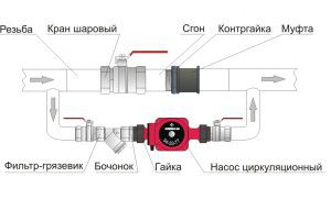 Насосный узел отопления
