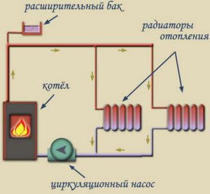 Минимальная комплектация отопления