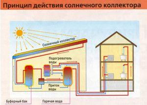 Солнечные коллекторы в отоплении
