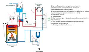Общая схема дровяного отопления