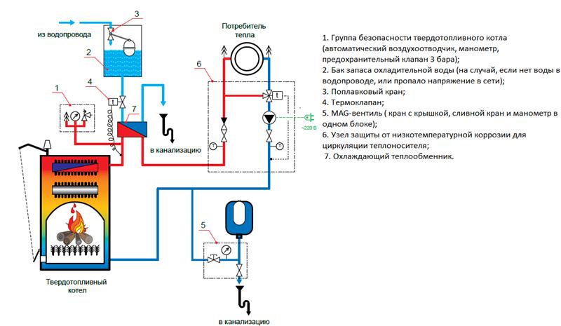 Описание схема по отоплению с котлом