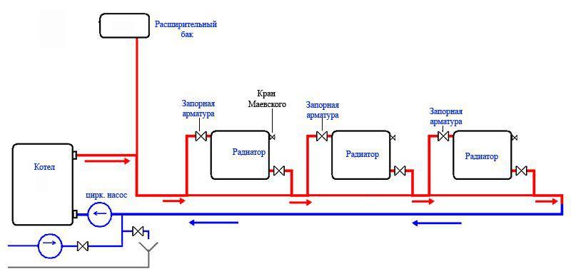 Система отопления одноэтажного дома: какую схему
