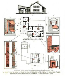 Проект одноэтажного дома с печным отоплением