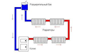 Классическая комплектация открытого отопления