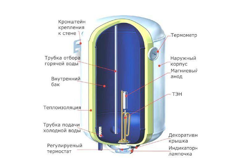 Схемы отопления с бойлерами 72