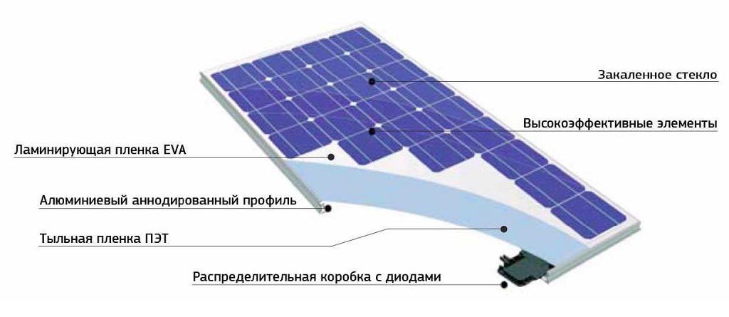 Монокристаллические солнечные панели своими руками