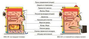 Виды котлов для открытого отопления
