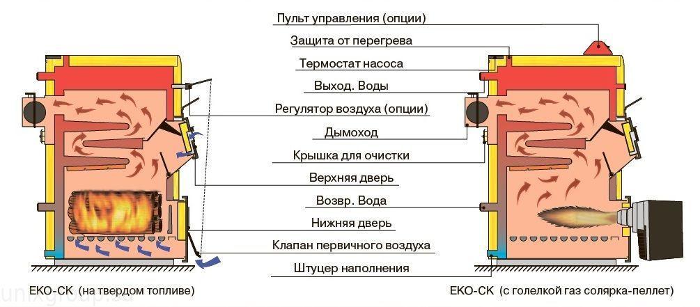 Схемы котлов отопления своими руками