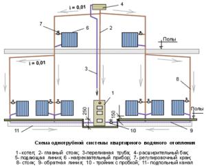 Отопление для двухэтажного дома