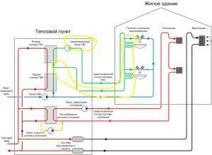 Схема центрального теплоснабжения
