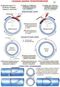Правила газовой сварки труб