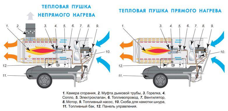 Газовая тепловая пушка чертежи своими руками