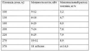 Таблица расхода топлива