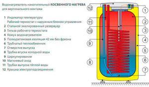 Отопление из водонагревателя своими руками