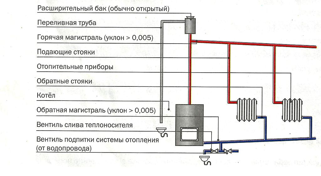 Схема отопления частного дома без насоса