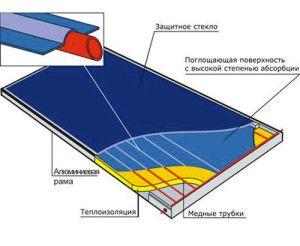 Конструкция солнечного коллектора