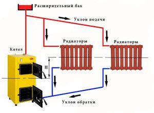 Установка котла в открытой отопительной системе
