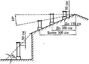расстояния от вытяжной шахты до конька крыши