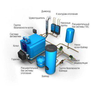 Компоненты водяной системы отопления