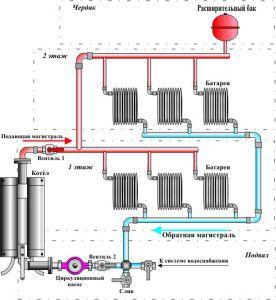 Общая схема отопления 2-х этажного дома