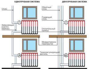 Расположение радиаторов