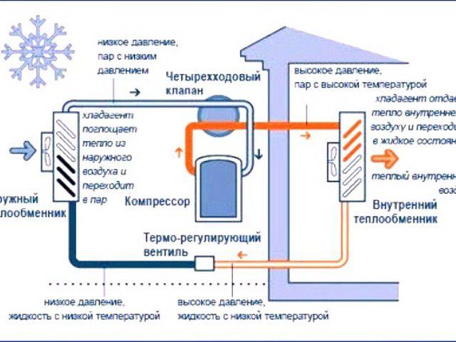 Схема воздушного теплового