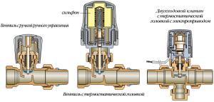 Конструкция механического терморегулятора