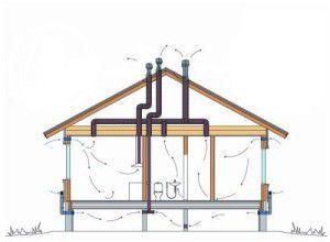 направление потоков воздуха в доме с вентиляцией