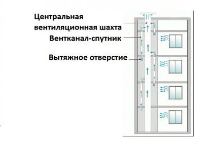 схема вентиляционных каналов в