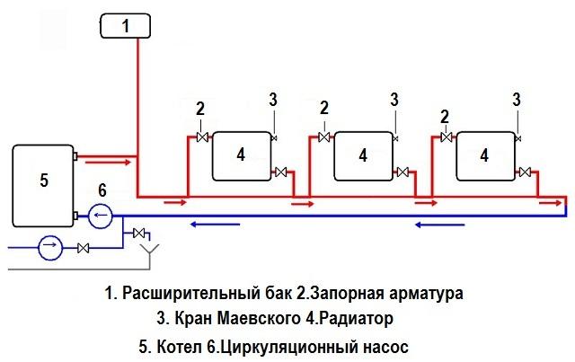 Схема закрытого отопления