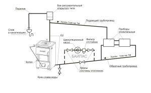 Открытая схема отопления