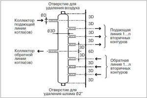 Правило 3-х диаметров в коллекторе отопления