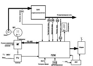 схема автоматизации скважины