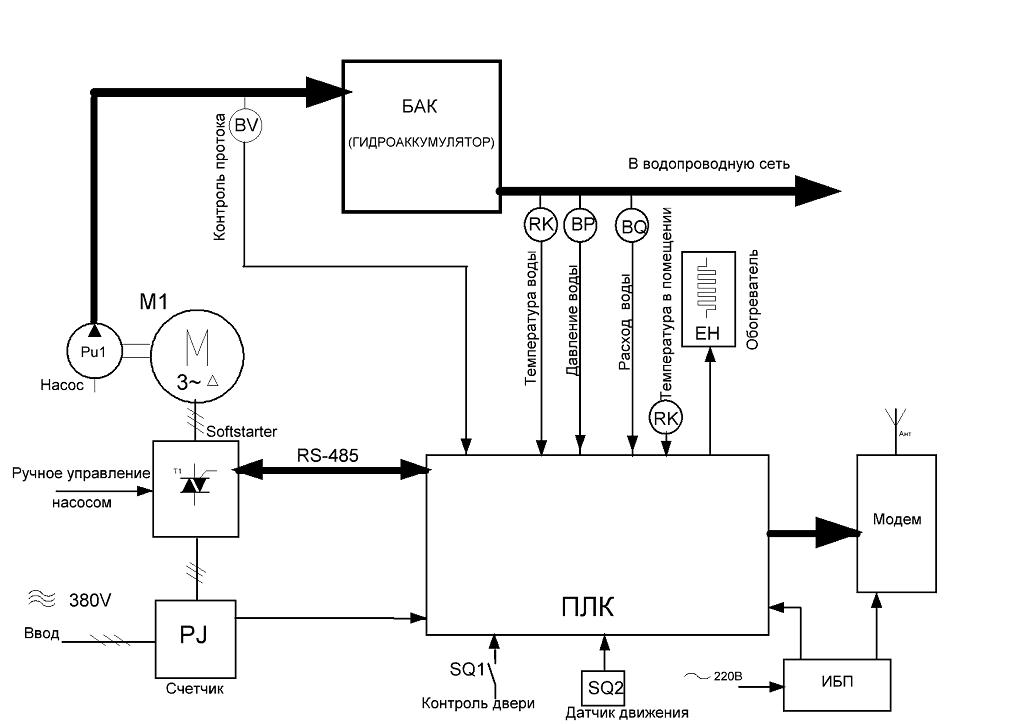 Схема водоотведения от скважины