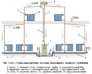 Схема гравитационного отопления Ленинградка
