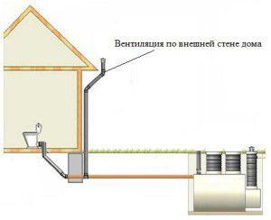 Установка вентиляции в частном доме