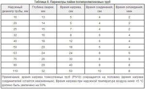 Таблица времени пайки полипропиленовых труб