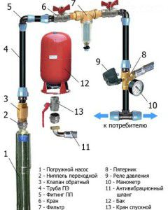 схема станции водоснабжения с погружным насосом