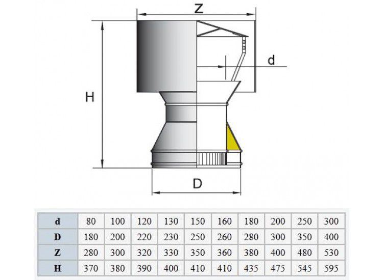 Таблица соответствий размера дефлектора