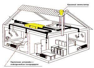 расположение оборудования в частном доме