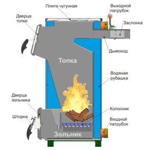 Конструкция котла прямого горения