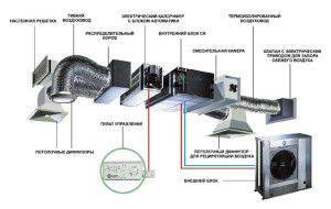 приточно-вытяжная вентиляционная система для квартиры или коттеджа
