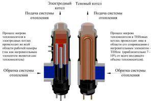 Сравнение электродного и ТЭНового котлов
