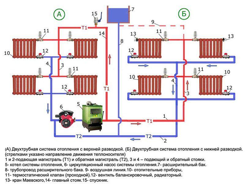 Схема отопления 2-х этажного частного дома: виды разводки 26