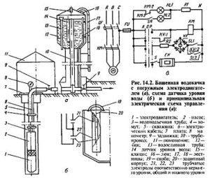 схема башенной водокачки