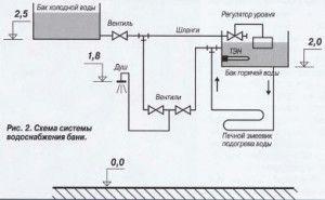 схема нагрева воды дровяной печью