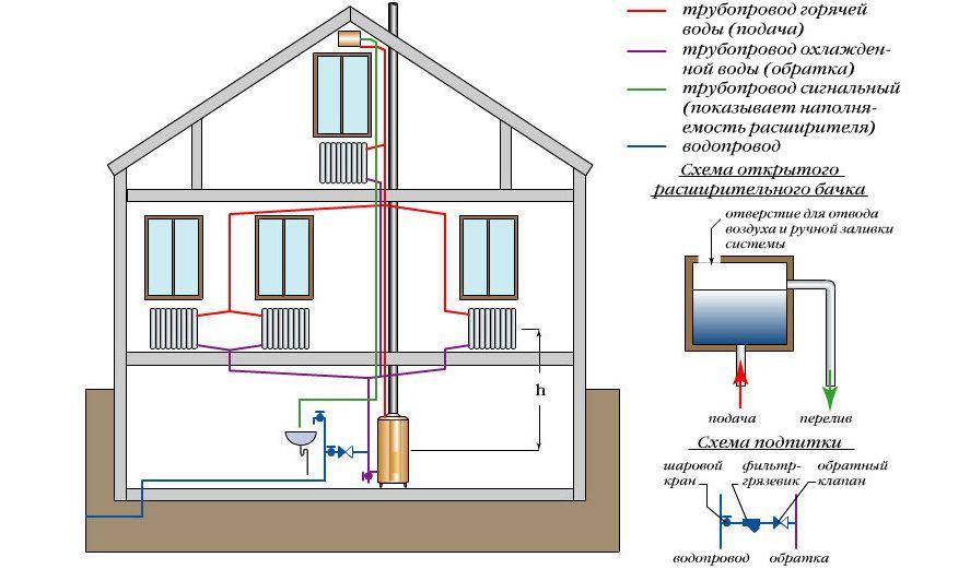 Схема водяного отопления дома