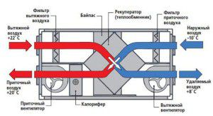 основные компоненты приточно-вытяжной установки