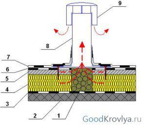 Схема кровли с установленным аэратором. Здесь: 1 - керамзит, 2 - плиты перекрытия ж\б, 3 - пароизоляция, 4 - термоизоляция, 5 - стяжка, 6 - гидроизоляция 1-й слой, 7 - гидроизоляция 2-й слой, 8 - аэратор, 9 - колпак