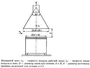 чертеж вытяжного зонта